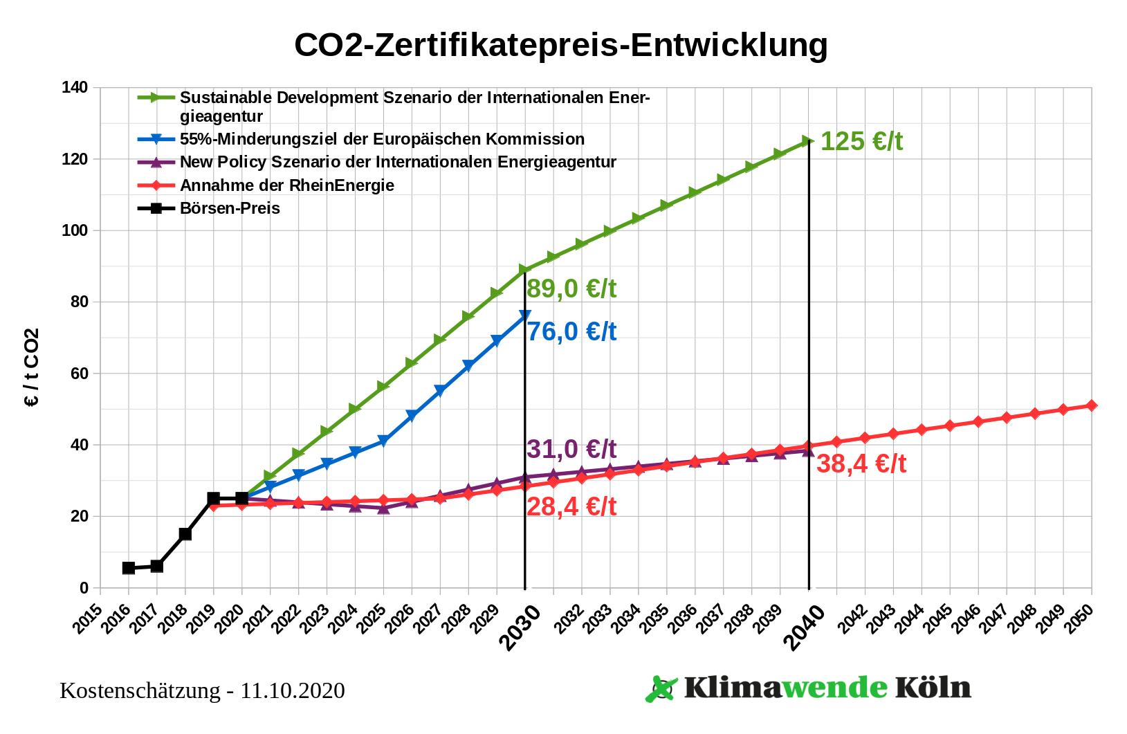 CO2-Zertifikatepreis-Entwicklung