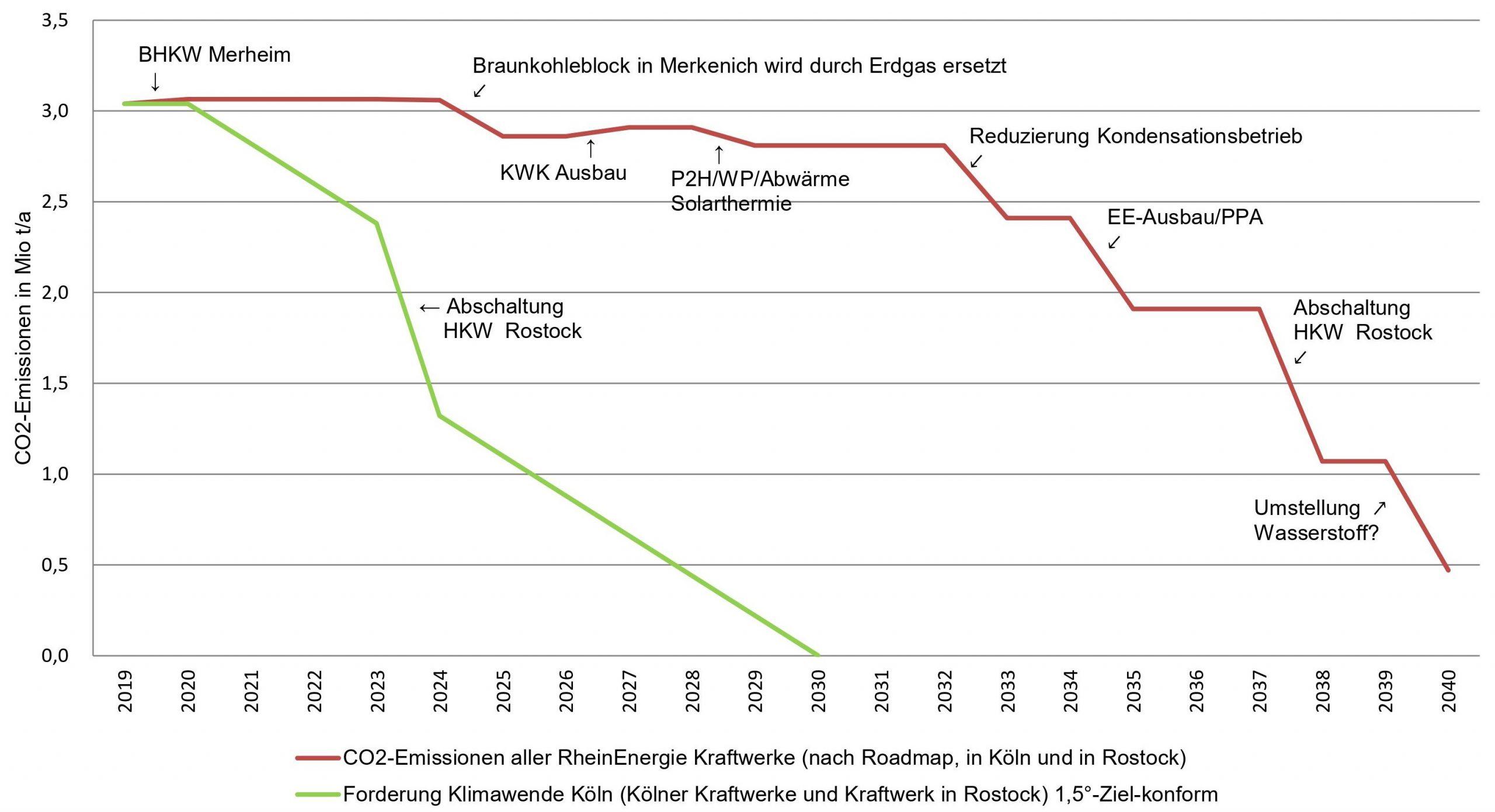 CO2-Emissionen der RheinEnergie