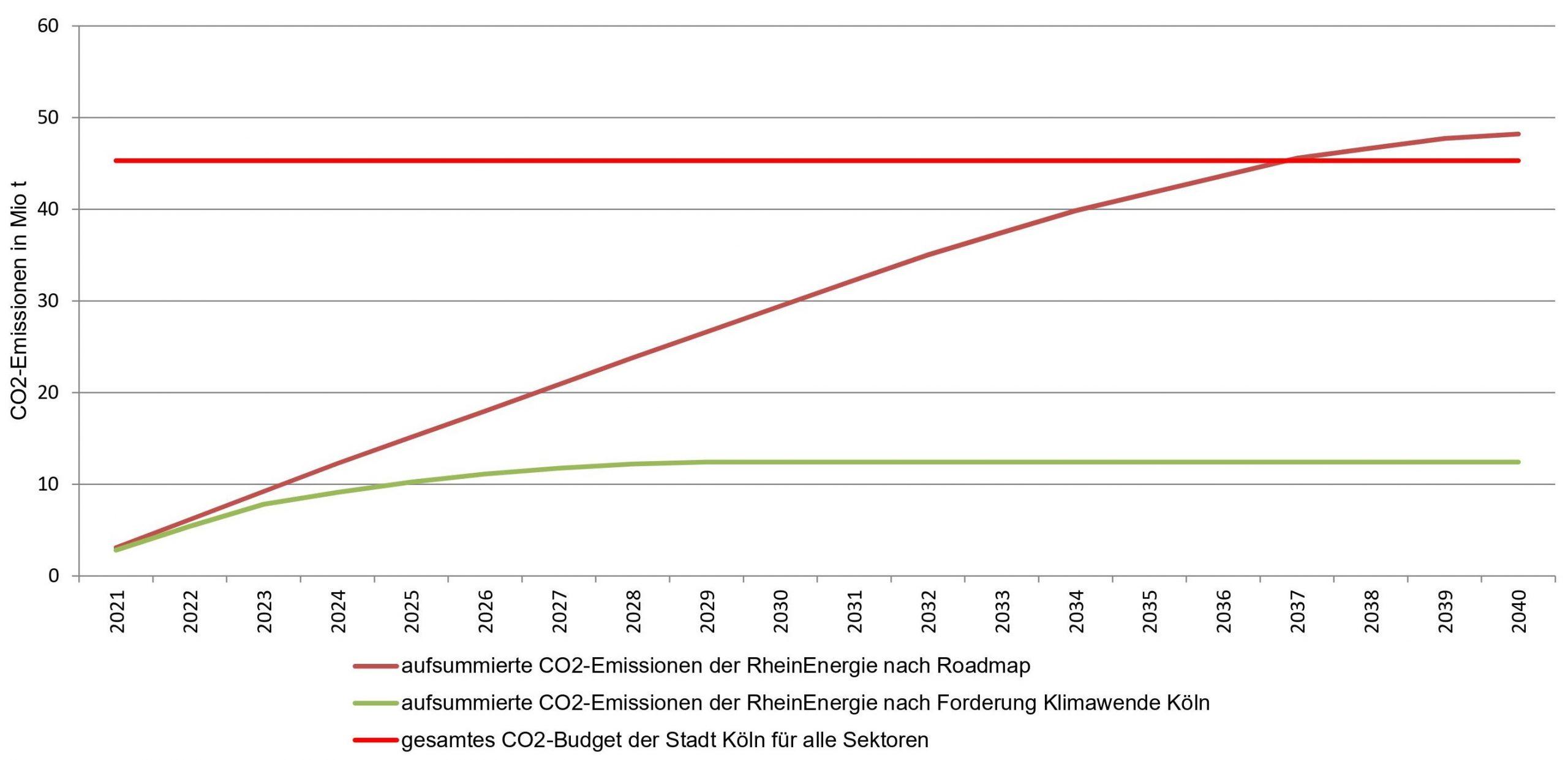 CO2-Emissionen der RheinEnergie, kummuliert
