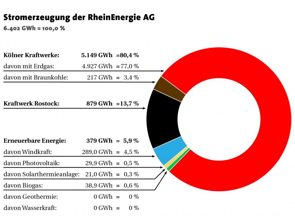 Stromerzeugung der RheinEnergie AG