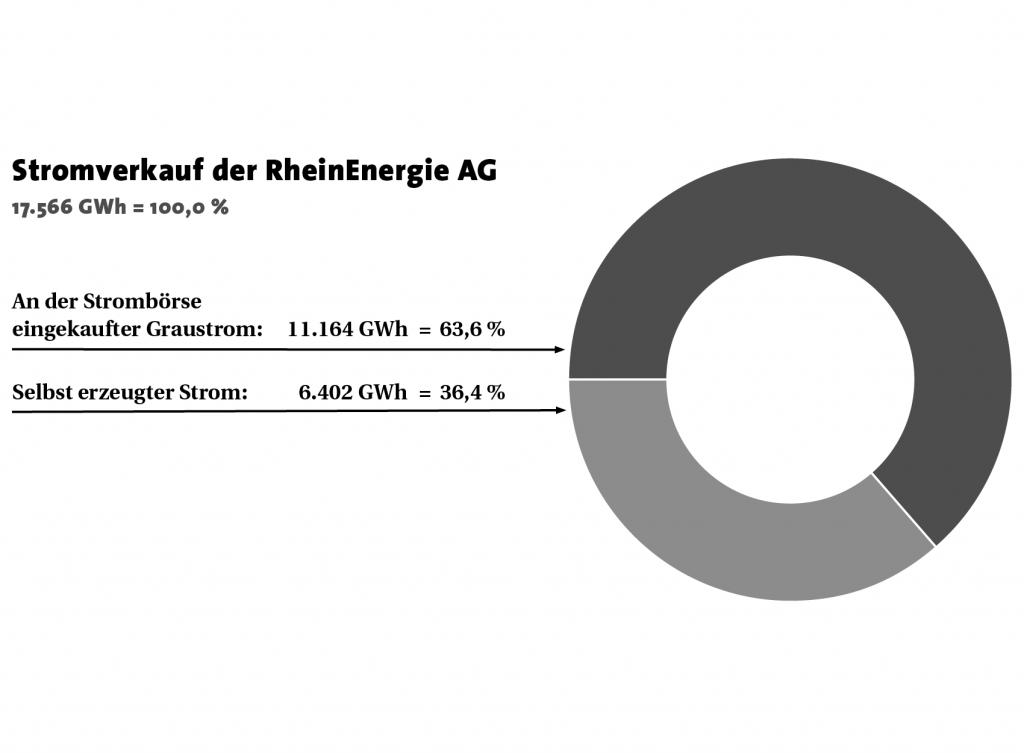 Stromverkauf der RheinEnergie AG