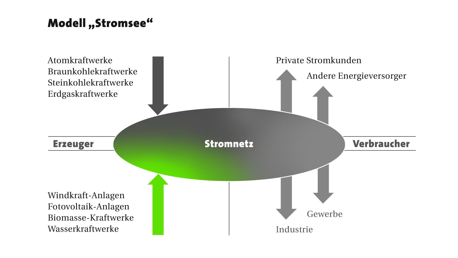 Modell: Stromsee