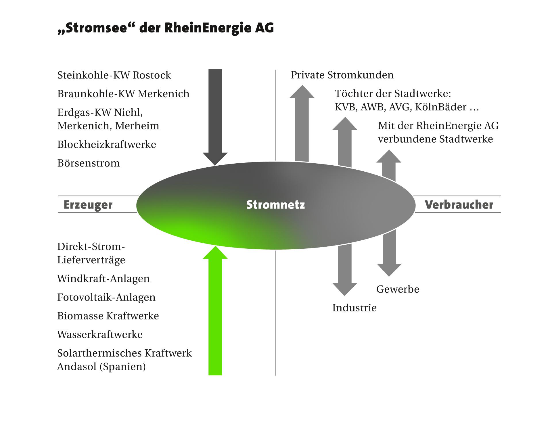 Stromsee der RheinEnergie